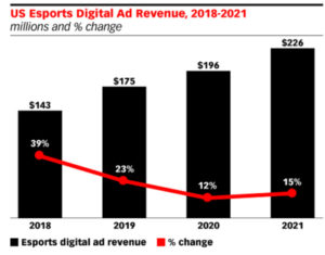 Fonte: Emarketer/Business Insider